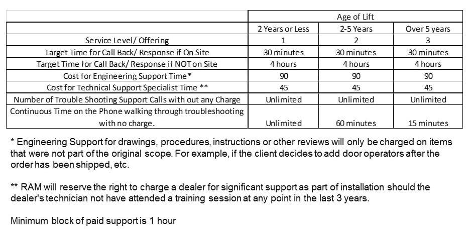 Dealer Support Guidelines Image